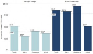 Figure 2. Comparison of household monthly income between host community and refugees