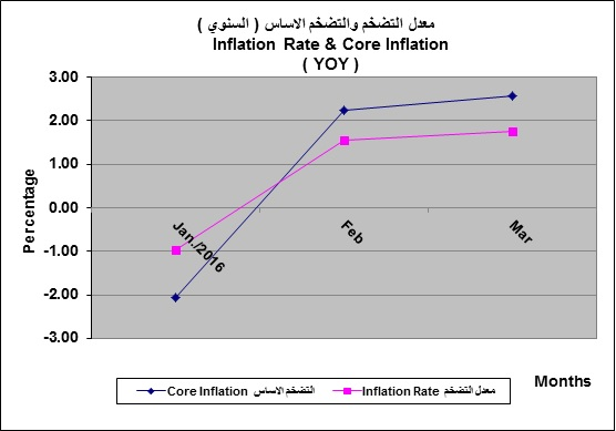 Inflation Indicators CBI
